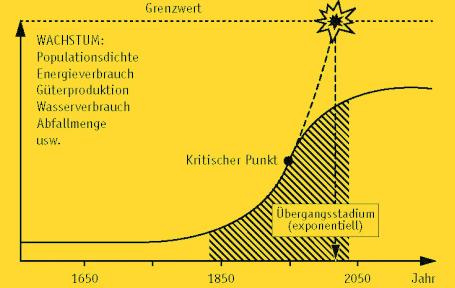 aus: Frederic Vester, Leitmotiv vernetztes Denken – Für einen besseren Umgang mit der Welt, München 1988, S. 41.